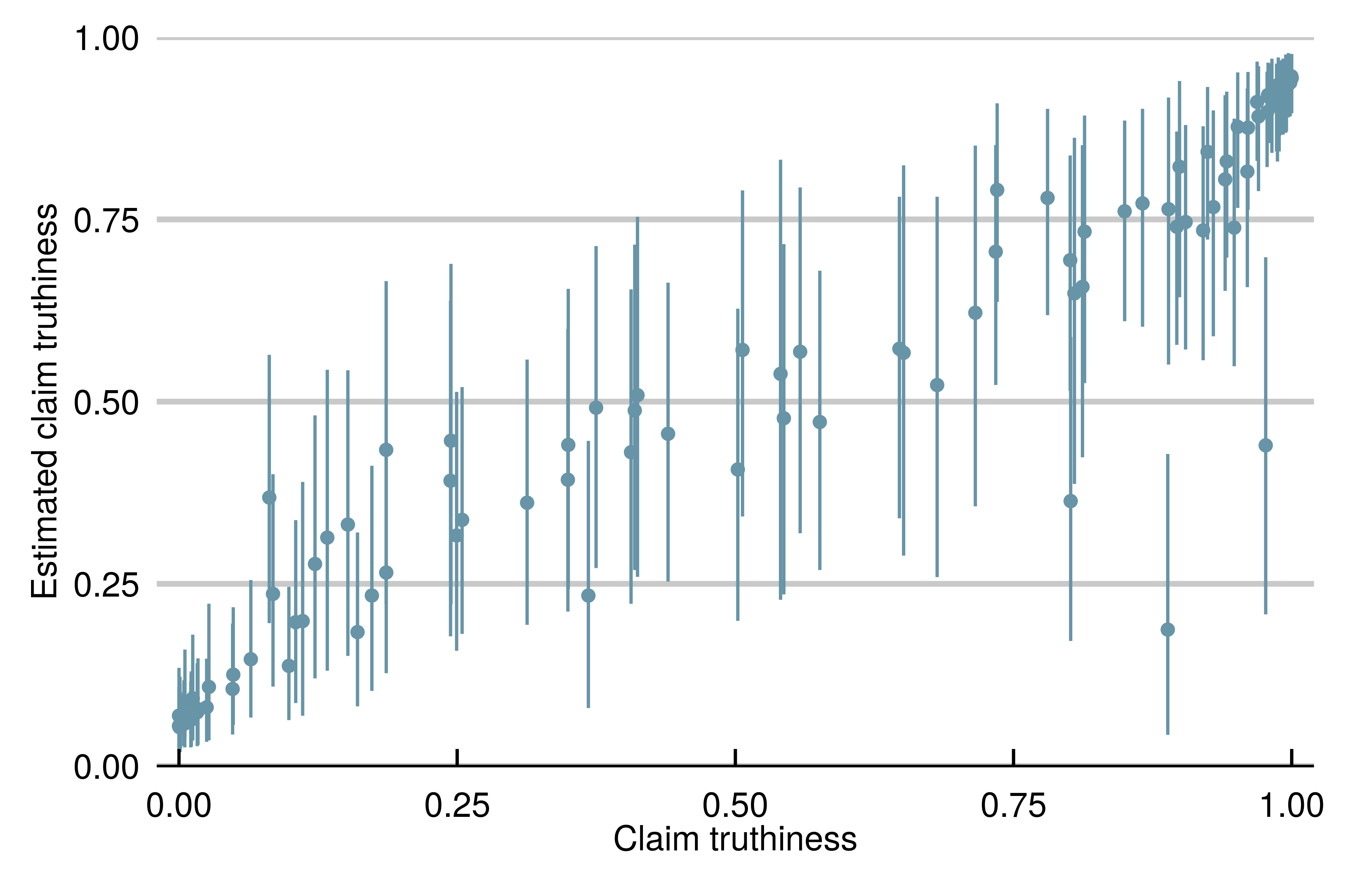 Estimated truthiness of simulated claims